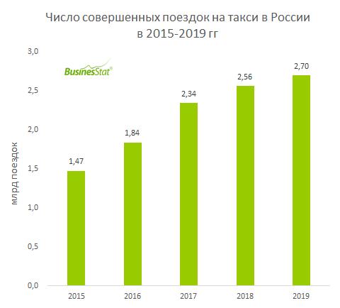 За 2015-2019 гг численность поездок на такси в России увеличилась на 83% и достигла 2,7 млрд.