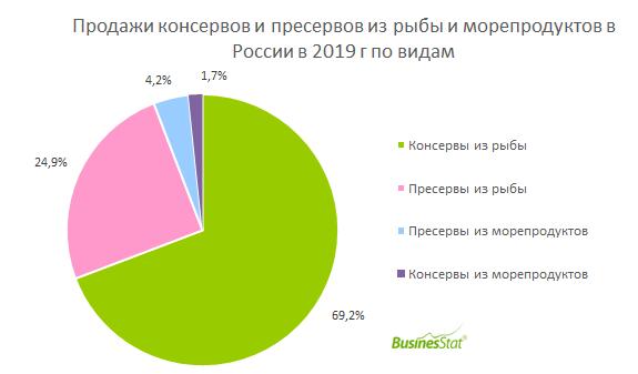 Продажи консервов и пресервов из рыбы и морепродуктов в России с 2015 г по 2019 г увеличились на 15% и достигли 320 тыс т.