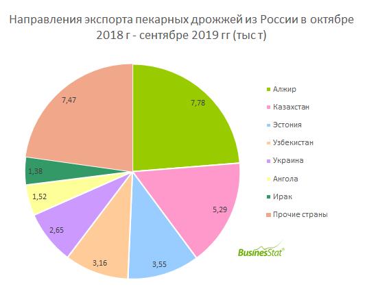 С октября 2018 г по сентябрь 2019 г объём чистого экспорта пекарных дрожжей в России составил 23 264 т.