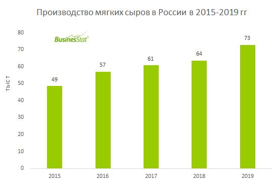 С 2015 по 2019 гг производство мягких сыров в России выросло на 50%: 49 до 73 тыс т.
