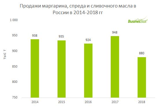 С 2014 по 2018 гг продажи маргарина, спреда и сливочного масла в России сократились на 6,1% с 938 до 881 тыс т.