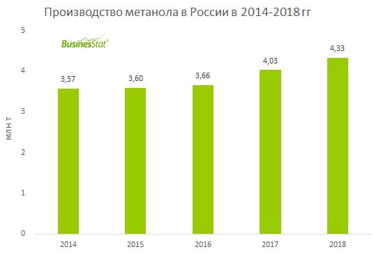 В 2014-2018 гг производство метанола в России выросло на 21,3%: с 3,57 млн т до 4,33 млн т.