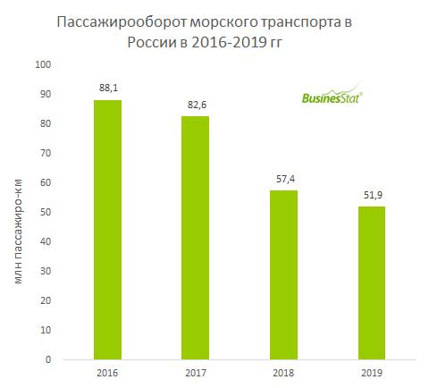 В 2017-2019 гг пассажирооборот морского транспорта в России снизился на 41% по сравнению с 2016 г и составил 52 млн пассажиро-км.