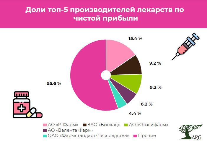Названы самые прибыльные компании среди производителей лекарств на российском рынке