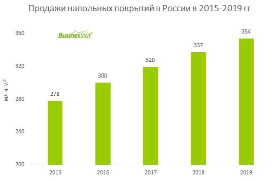 С 2015 по 2019 гг продажи напольных покрытий в России увеличились на 27,4%: с 278 до 354 млн м2.