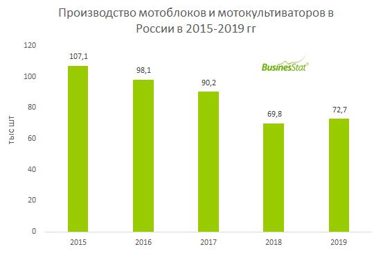 В 2015-2019 гг объем производства мотоблоков и мотокультиваторов в России сократился на 32,1%: со 107,1 до 72,7 тыс шт.