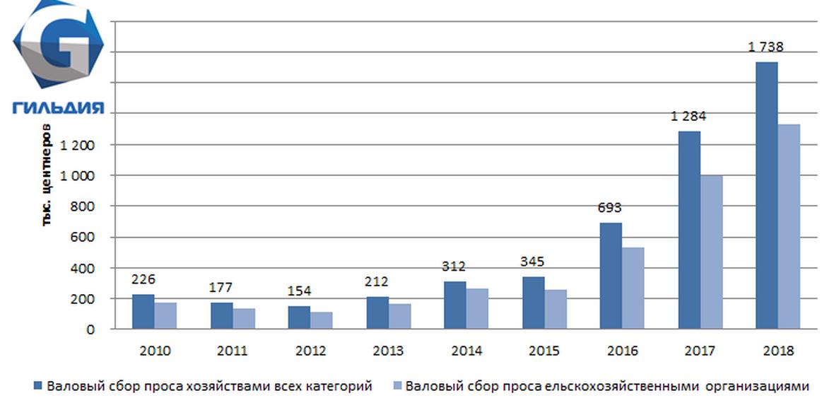 Сбор сои в Сибирском федеральном округе увеличился на треть