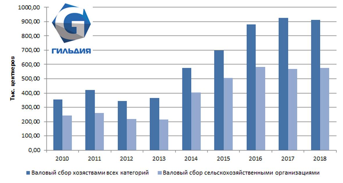 Прекратился рост валового сбора риса в Северо-Кавказском федеральном округе