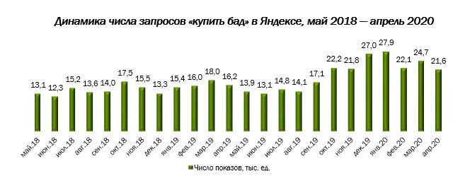 Повышенный интерес к покупке БАДов демонстрируют жители Чукотки и Еврейской АО