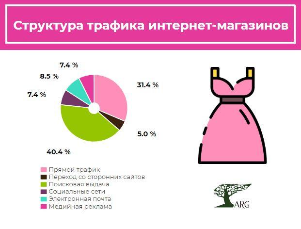 Более 7% трафика в интернет-магазинах женской одежды приходится на переходы из рекламы