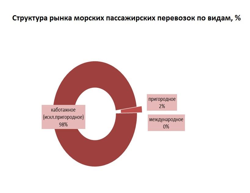О структуре морских пассажирских перевозок в России