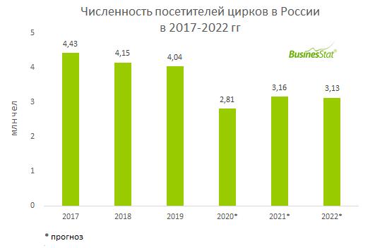 В России в 2020 г численность посетителей цирков упадет на 30% из-за длительного запрета на массовые мероприятия.