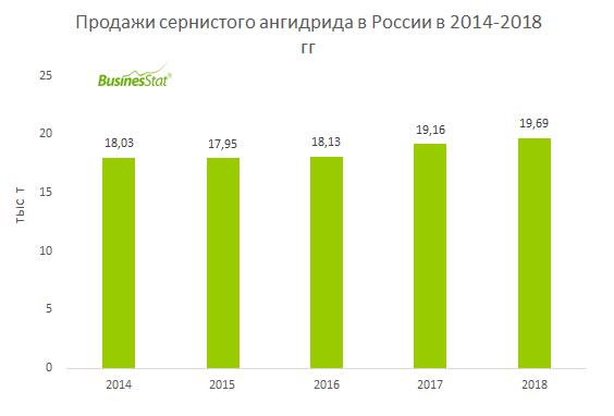 С 2014 по 2018 гг продажи сернистого ангидрида в России выросли на 9,2%: с 18,0 до 19,7 тыс т.