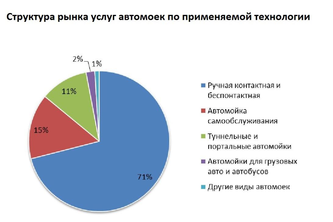 На каких мойках автолюбители Москвы и области предпочитают обслуживать свои автомобили