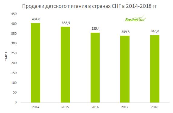 За 2014-2018 гг продажи детского питания в СНГ упали на 15% до 344 тыс т.