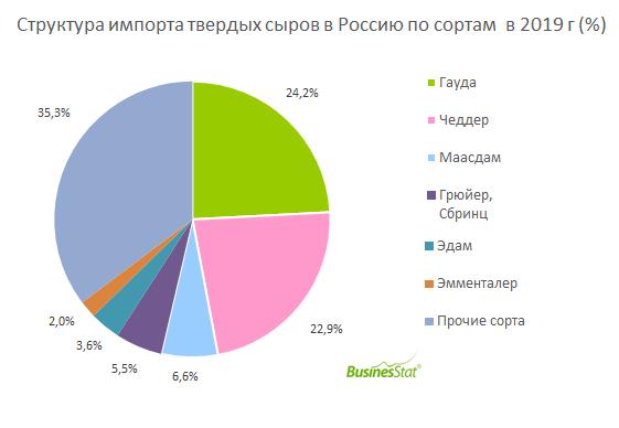 За 2015-2019 гг импорт твердых сыров в Россию увеличился на 39%: со 112 до 155 тыс т.