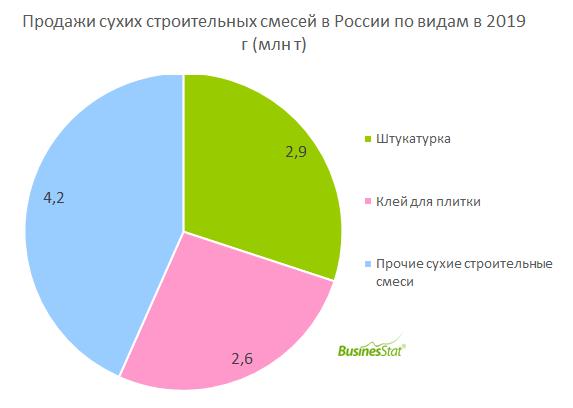 В 2015-2019 гг продажи сухих строительных смесей в России увеличились на 5,2%: с 9,3 до 9,7 млн т.