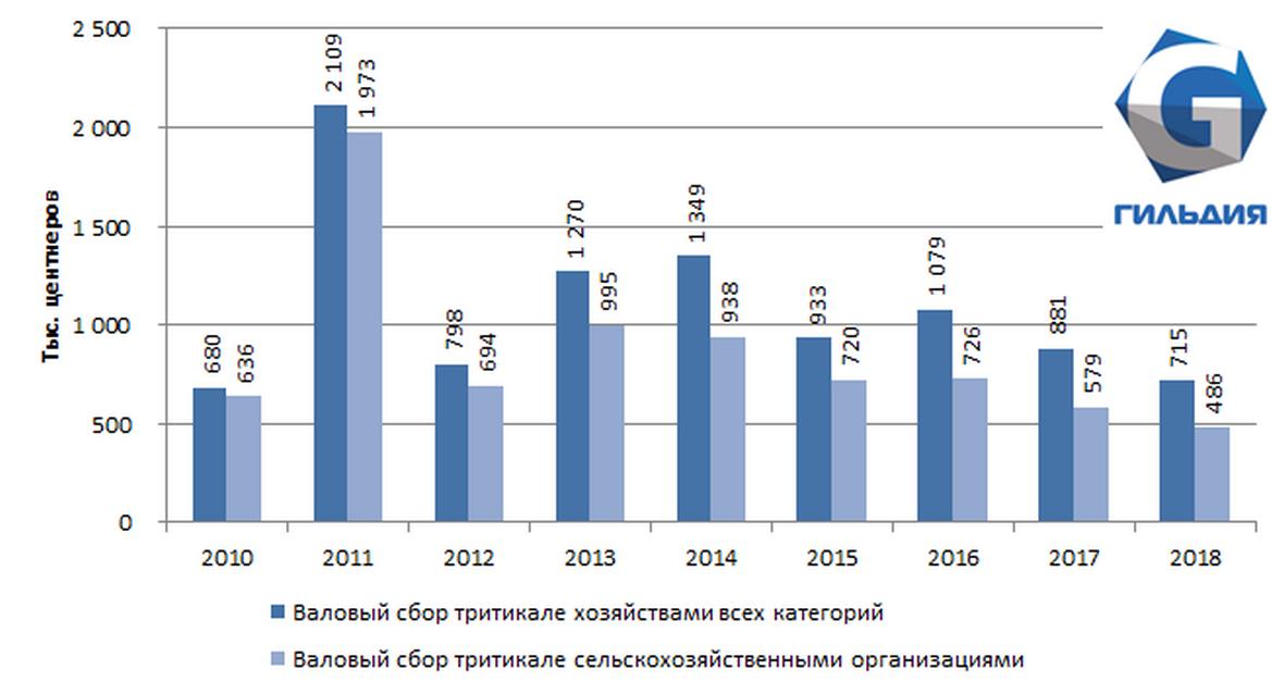 Продолжается падение валового сбора тритикале в Приволжском федеральном округе