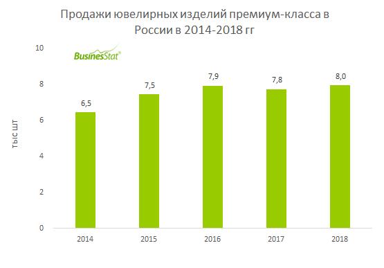 В 2014-2018 гг продажи ювелирных изделий премиум-класса в России выросли на 23,1% и достигли 7 953 шт .