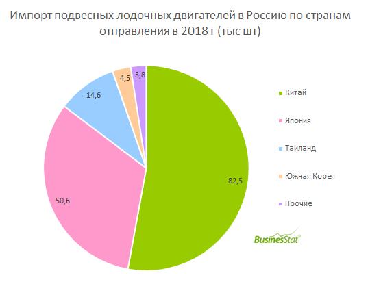 За 201-2018 гг продажи подвесных лодочных двигателей в России снизились на 18% и составили 151,3 тыс шт.