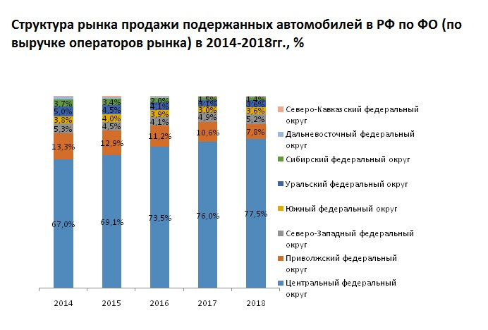 Выявлен лидер рынка продажи подержанных автомобилей по ФО в России