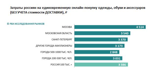 Москвичи тратят на одно fashion-изделие в онлайне на треть больше, чем в среднем по стране