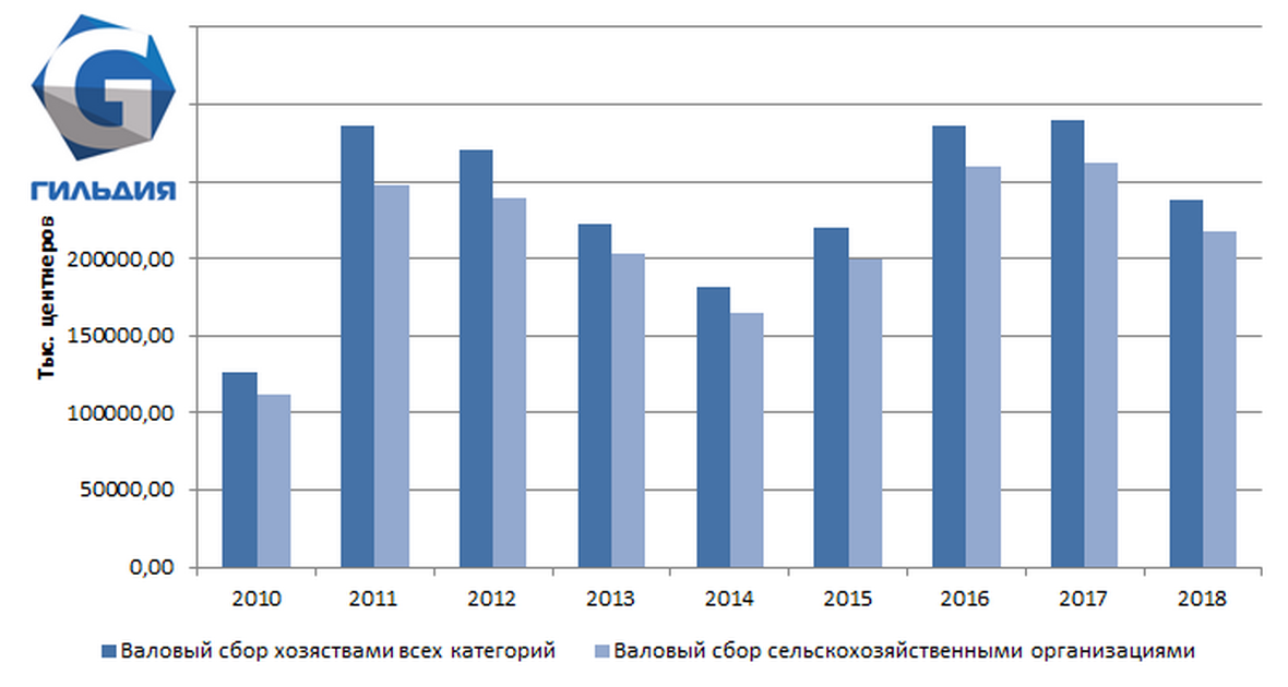 Больше половины урожая сахарной свёклы в России в 2018 году, приходится на Центральный федеральный округ