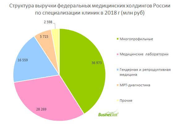 В 2018 г совокупная выручка частных федеральных медицинских холдингов России составила порядка 90 млрд руб или 11% от стоимостного объема коммерческой медицины страны