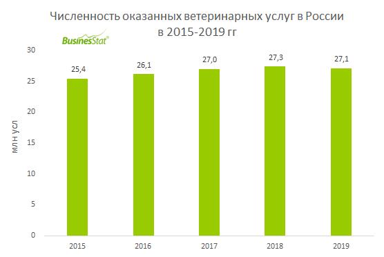 В 2019 г численность оказанных ветеринарных услуг в России составила 27,1 млн, что на 6,8% выше значения 2015 г.