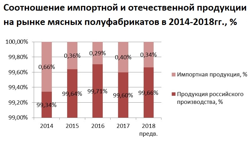 Объем импортной продукции на рынке мясных полуфабрикатов остается минимальным