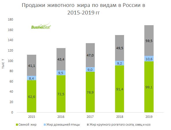 В 2019 г продажи животного жира в России достигли 169,2 тыс т, что на 50,9% выше уровня 2015 г.