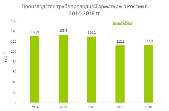 Производство трубопроводной арматуры в России за 2014-2018 гг сократилось на 13,4%: со 131 до 113 тыс т.