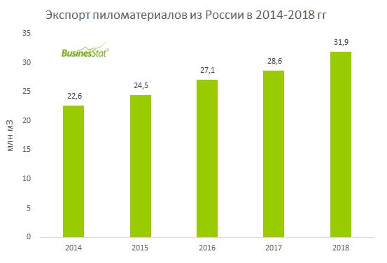 Экспорт пиломатериалов из России в 2018 г вырос на 11,3% и достиг 32 млн кубометров.
