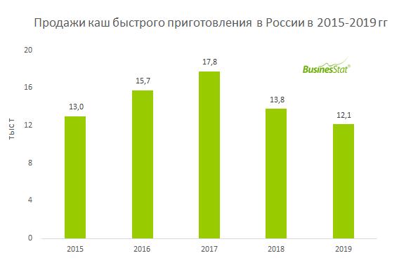 В 2019 г продажи каш быстрого приготовления в России составили 12,1 тыс т - на на 6,4%, чем в 2015 г.