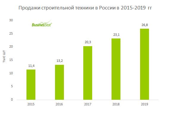 С 2015 по 2019 гг продажи строительной техники в России увеличились в 2,4 раза: с 11,4 до 26,8 тыс шт.
