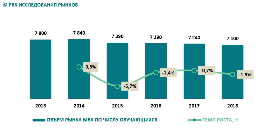 Рынок MBA в России продолжил рост за счет онлайн-сегмента