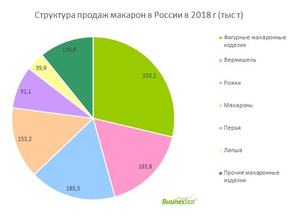 За 2014-2018 гг продажи макарон в России выросли на 7,4% и достигли 1 080 тыс т.