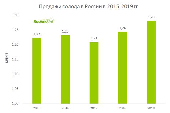 В 2015-2019 гг продажи солода в России выросли на 4,6%: с 1,22 млн т до 1,28 млн т.