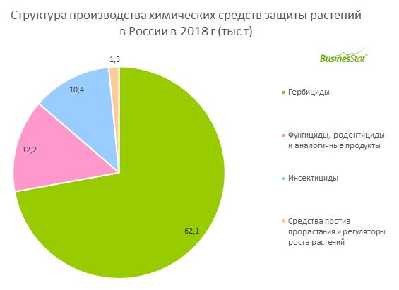 С 2014 по 2018 гг производство химических средств защиты растений в России выросло на 90%: с 45 до 86 тыс т.