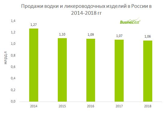 За 2014-2018 гг объем продаж водки и ликероводочных изделий в России снизился на 16,4%: с 1,27 до 1,06 млрд л.