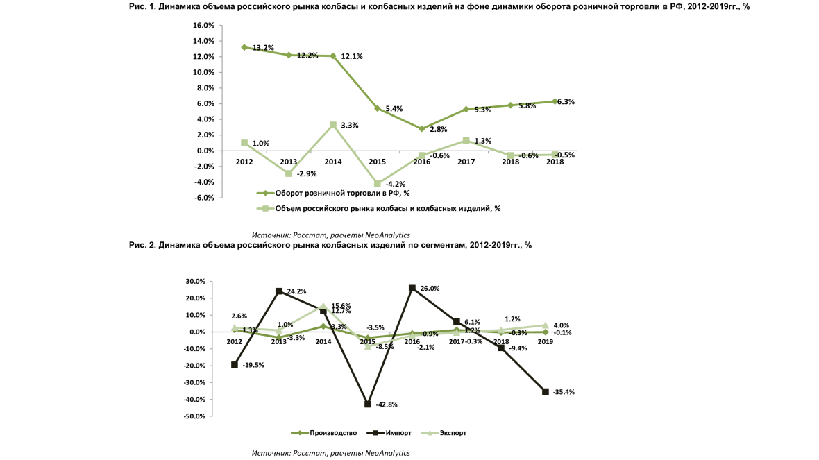 Анализ российского рынка колбасы и колбасных изделий: итоги 2019 г., прогноз до 2022 г.