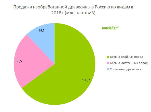 За 2014-2018 гг продажи необработанной древесины в России выросли на 16%: со 134 до 155 млн плотн м3.