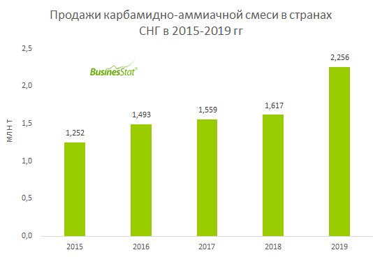 За 2015-2019 гг продажи карбамидно-аммиачной смеси в странах СНГ выросли на 80%: с 1,25 до 2,26 млн т.