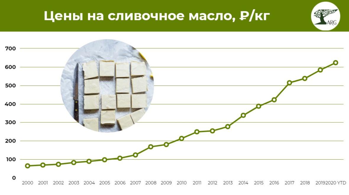 Цена за килограмм сливочного масла по сравнению с 2000 годом увеличилась почти в 10 раз