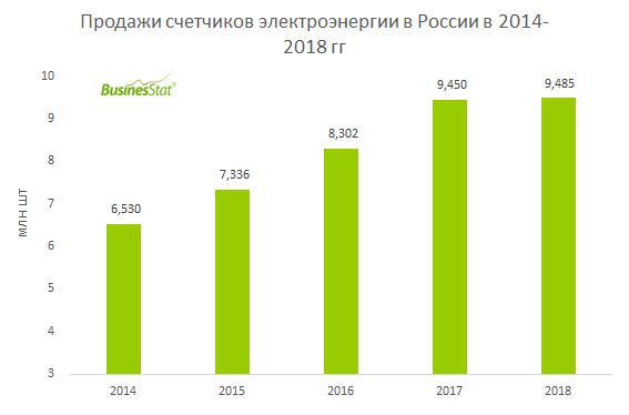 С 2014 по 2018 гг продажи приборов учета электроэнергии в России выросли на 45,3%: с 6,53 до 9,49 млн шт.