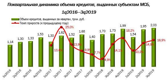 Рынок кредитования малого и среднего бизнеса достиг пика в 3 квартале 2019 года