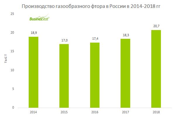 В 2014-2018 гг производство газообразного фтора в России выросло на 9,6%, с 18,93 тыс т до 20,74 тыс т.