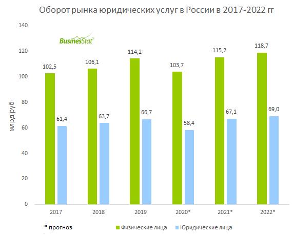 За 2015-2019 гг российский рынок юридических услуг в натуральном выражении снизился на 11,2%: с 29,2 до 25,9 млн услуг.