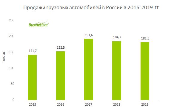 Продажи грузовых автомобилей в России в 2019 г снизились почти на 2% до 181,5 тыс шт.