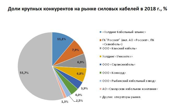 Выявлены крупнейшие игроки рынка силовых кабелей в России